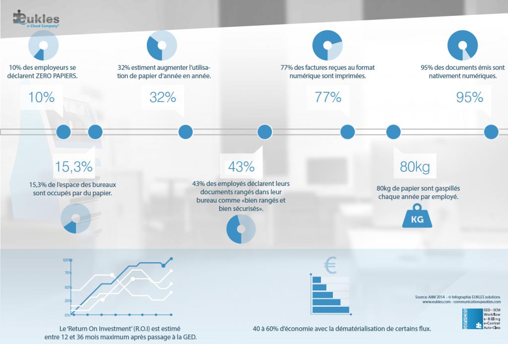 Read more about the article Infographie – Statistiques de la dématérialisation