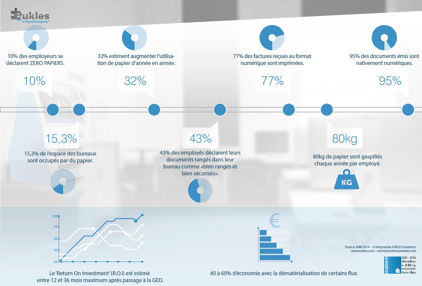 Infographie – Statistiques de la dématérialisation