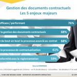 Gestion digitale des documents contractuels – étude Markess Février 2017