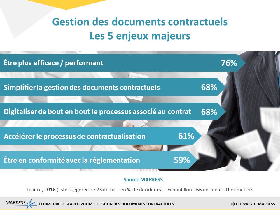 Gestion digitale des documents contractuels – étude Markess Février 2017